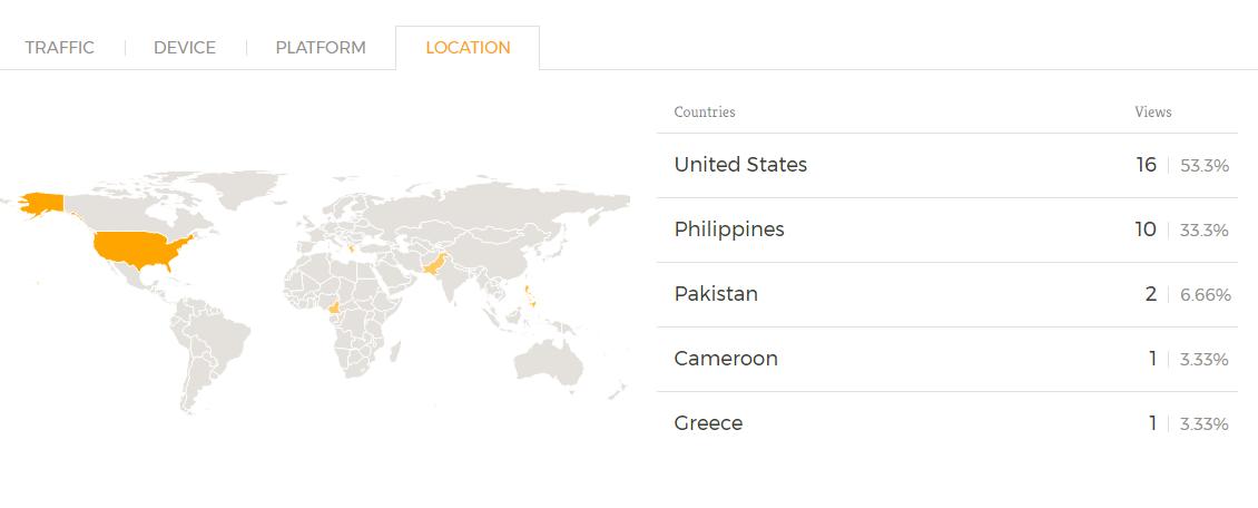 Form Analytics Location Tab