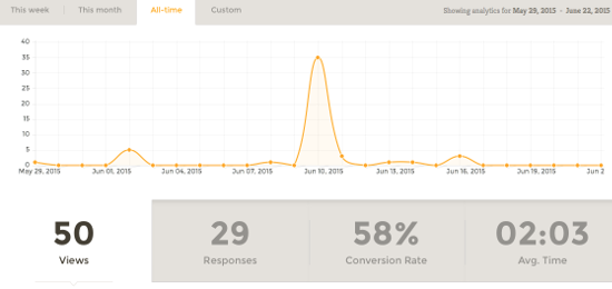 Conversion Rate- Form Analytics